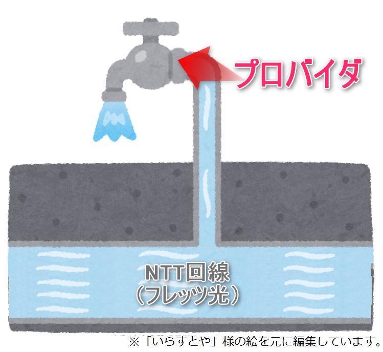 プロバイダのイメージ(水道)